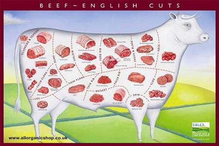 Potongan daging